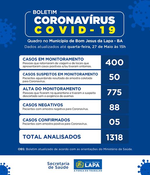 Sobe para 5 o número de casos de coronavírus em Bom Jesus da Lapa.