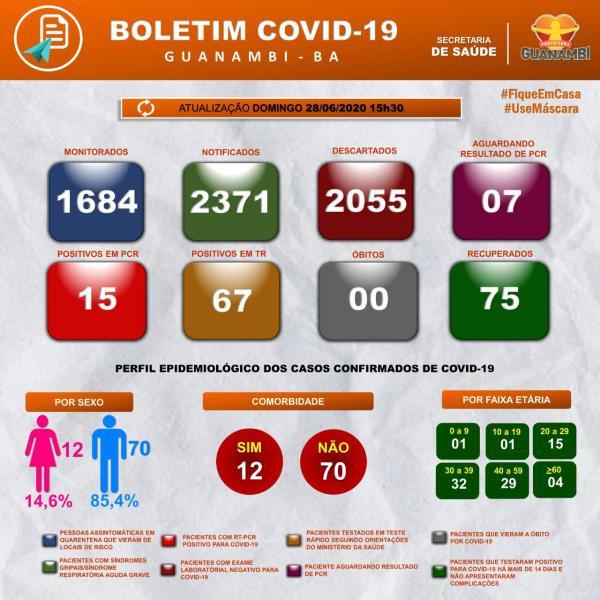 Guanambi registra 75 pacientes curados da Covid-19 e 7 em tratamento.