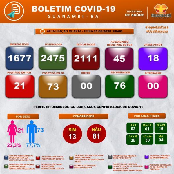 Mais três casos de Coronavírus são registrados em Guanambi nesta quarta-feira.