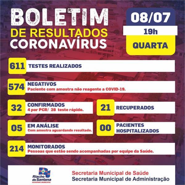 Sobe para 32 o número de casos positivos de coronavírus em Riacho de Santana.