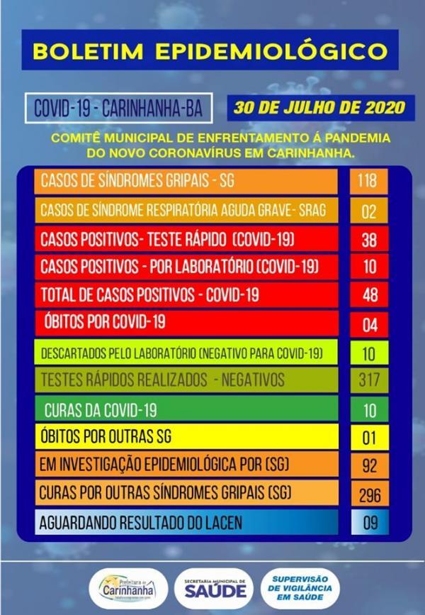 Treze novos casos de coronavírus são confirmados em Carinhanha e chega a 48.