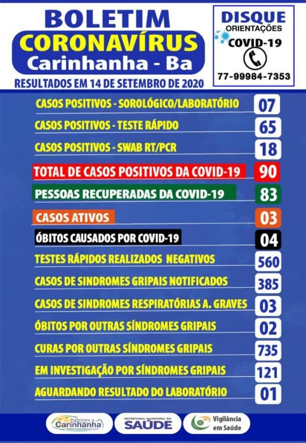 Mais três casos de coronavírus são confirmados em Carinhanha.