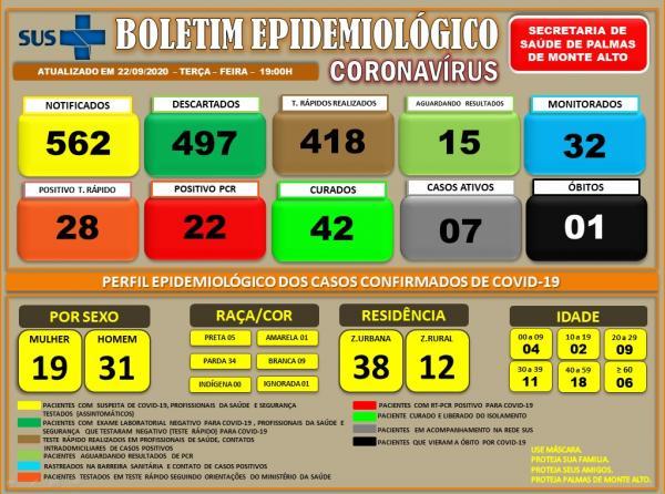 Palmas de Monte Alto confirma mais um caso de Covid-19.