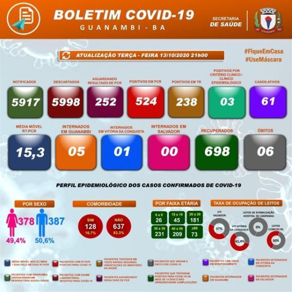 Guanambi registra mais 29 casos da Covid-19 nesta terça-feira.