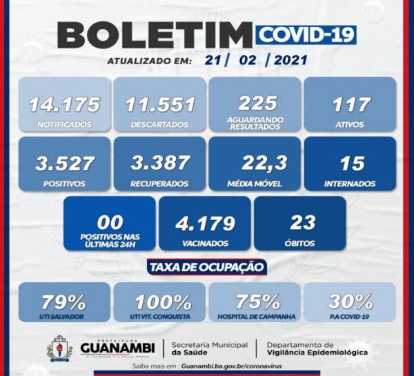 Guanambi não registra novos casos de covid-19 nas últimas 24h