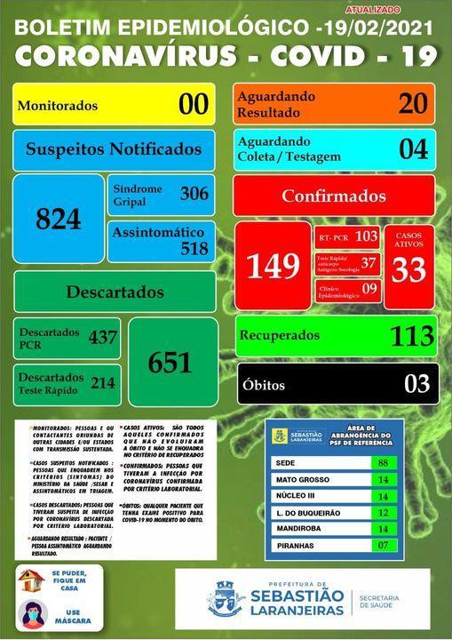 Sebastião Laranjeiras registra mais 15 novos casos de coronavírus e chega a 33 ativos.