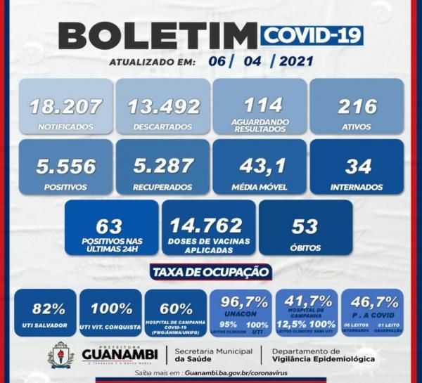 Nas últimas 24 horas Guanambi registra 63 novos casos de Covid-19.