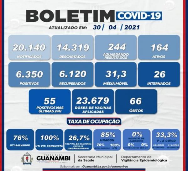 Guanambi já vacinou 23.679 pessoas. Até o momento 6.120 pacientes já se recuperaram da doença.