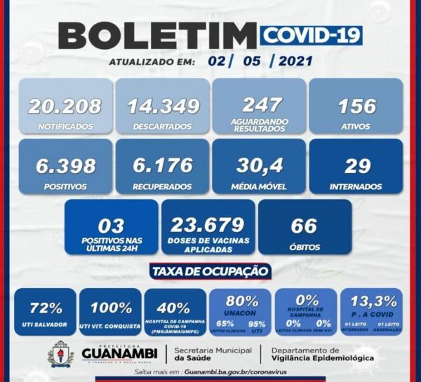 Guanambi registra 3 casos de Covid-19 nas últimas 24 horas.