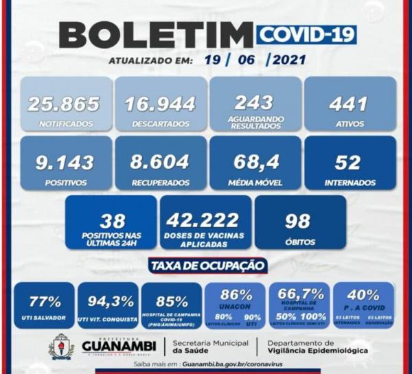 Guanambi confirma 38 casos da Covid-19 nas últimas 24 horas.