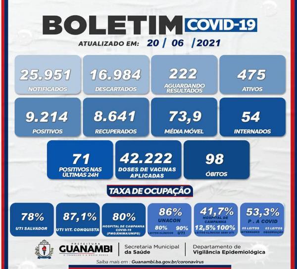 Guanambi registra 71 casos da Covid-19 nas últimas 24 horas.