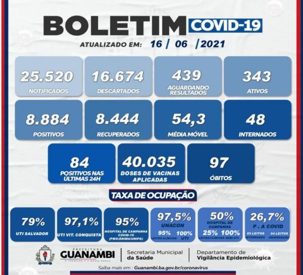 Guanambi registrou 84 novos casos e um óbito por Covid-19 nas últimas 24 horas.