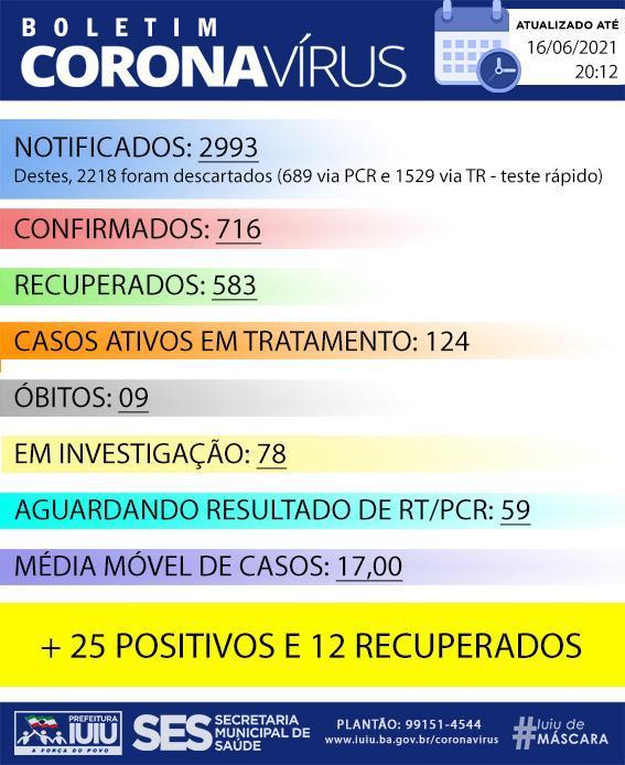 Iuiú registra 25 casos de Covid-19 nas últimas 24 horas.