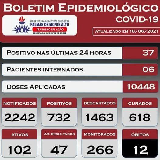 Palmas de Monte Alto bate recorde e registra 37 casos de Covid-19 nas últimas 24 horas.