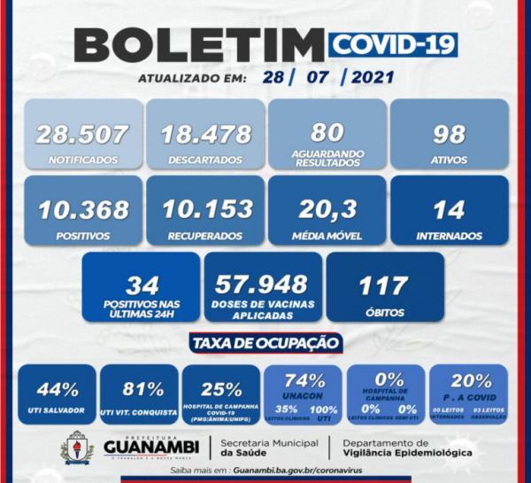 Guanambi registrou 34 novos casos de Covid-19 nas últimas 24 horas.