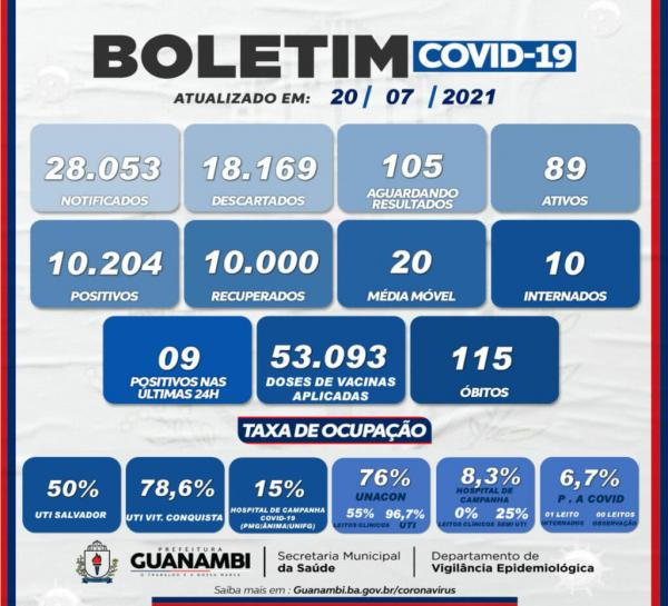 Guanambi registrou nove casos de Covid-19 nas últimas 24 horas.