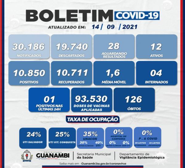 Guanambi registra apenas um caso de Covid-19 nas últimas 24 horas.