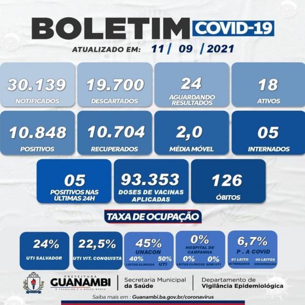 Guanambi registra cinco novos casos de Covid-19.