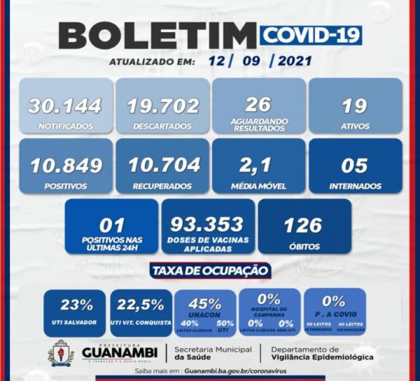 Guanambi registra um caso de Covid-19 nas últimas 24 horas.