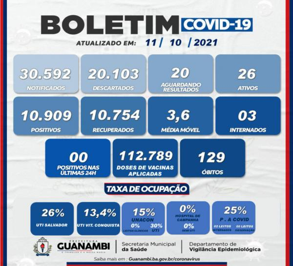 Guanambi não registro nenhum caso de Covid-19 nas últimas 24 horas.